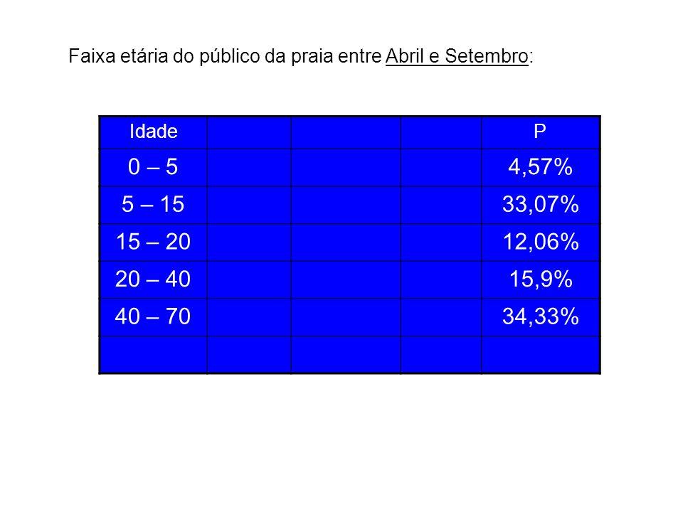 IdadeP 0 – 54,57% 5 – 1533,07% 15 – 2012,06% 20 – 4015,9% 40 – 7034,33% Faixa etária do público da praia entre Abril e Setembro: