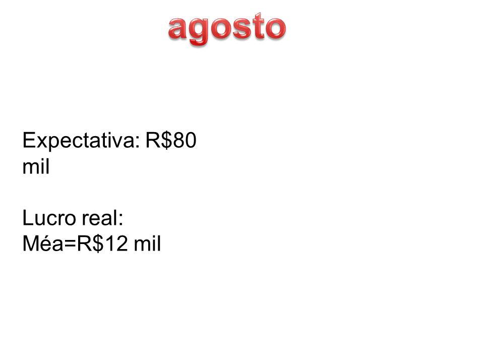 Expectativa: R$80 mil Lucro real: Méa=R$12 mil