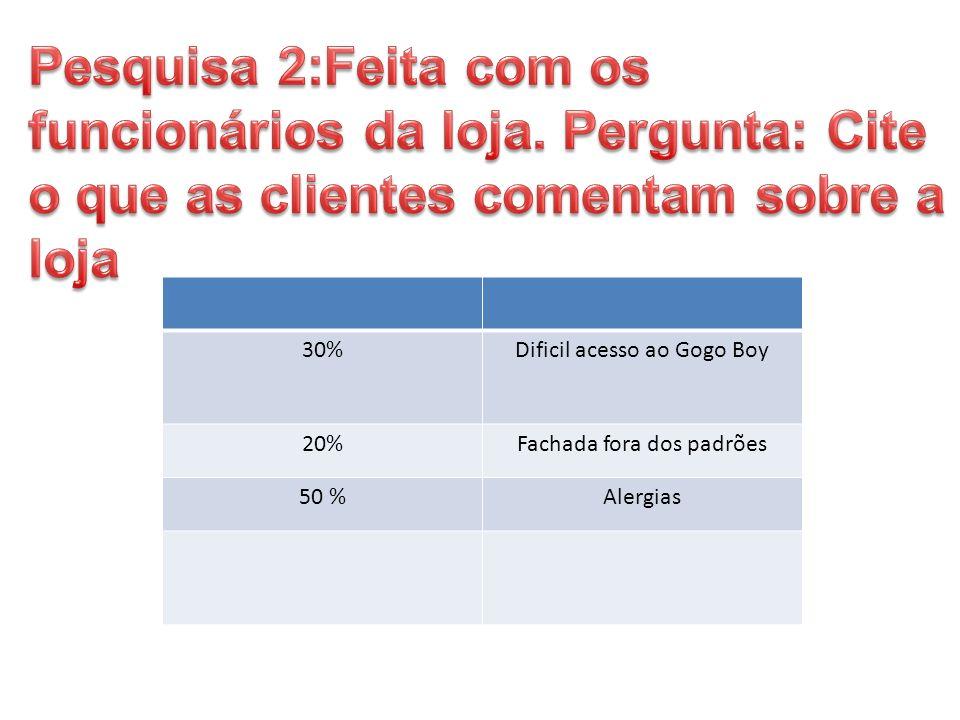 30%Dificil acesso ao Gogo Boy 20%Fachada fora dos padrões 50 %Alergias