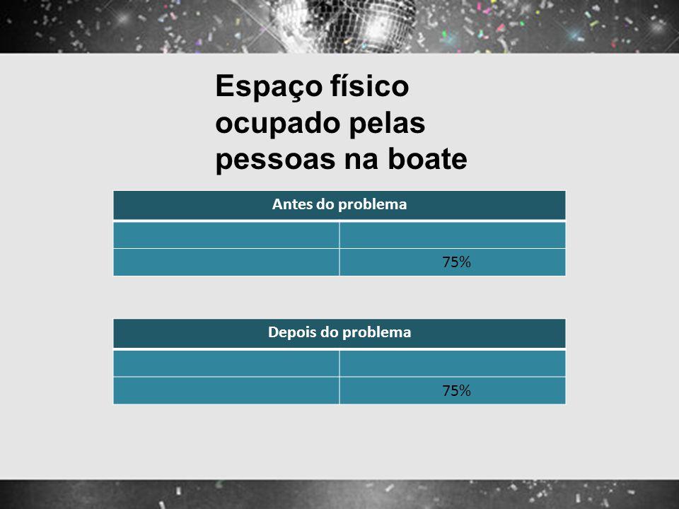 Espaço físico ocupado pelas pessoas na boate Antes do problema 75% Depois do problema 75%
