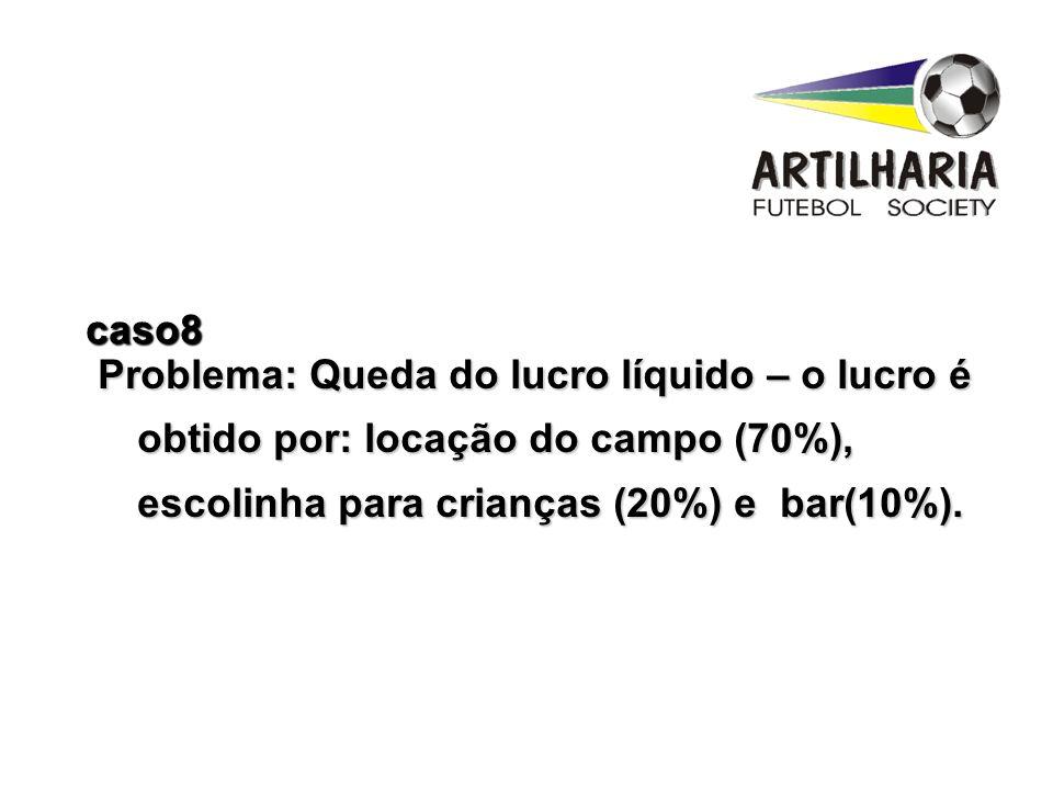 Problema: Queda do lucro líquido – o lucro é obtido por: locação do campo (70%), escolinha para crianças (20%) e bar(10%). caso8