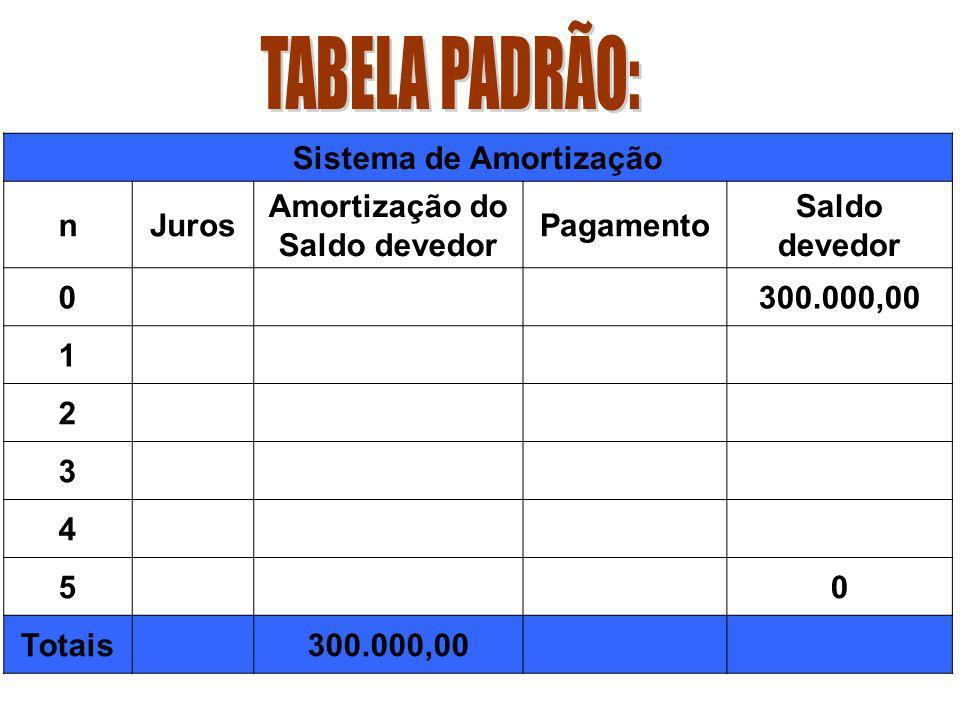 Em todos os sistemas de amortizações, cada pagamento é a soma do valor amortizado com os juros do saldo devedor, isto é: Pagamento = Amortização + Jur