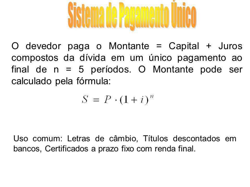 Sistema de Amortização nJuros Amortização do Saldo devedor Pagamento Saldo devedor 0300.000,00 1 2 3 4 50 Totais300.000,00
