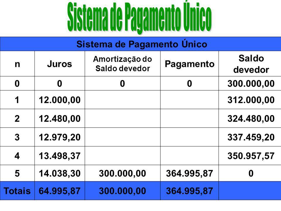 O devedor paga o Montante = Capital + Juros compostos da dívida em um único pagamento ao final de n = 5 períodos. O Montante pode ser calculado pela f