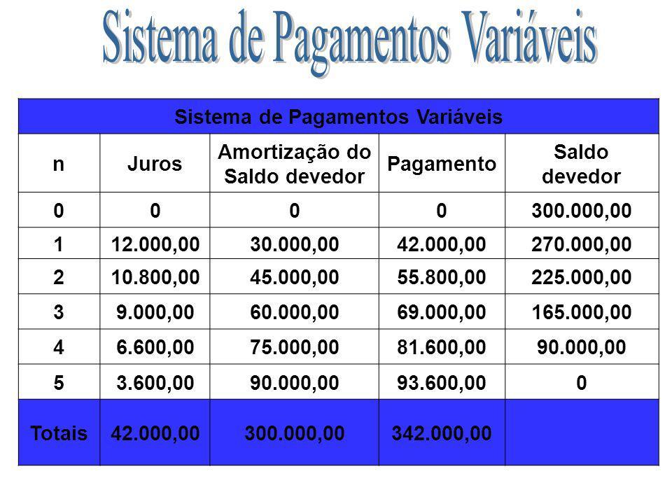 O devedor paga o periodicamente valores variáveis de acordo com a sua condição e de acordo com a combinação realizada inicialmente, sendo que os juros