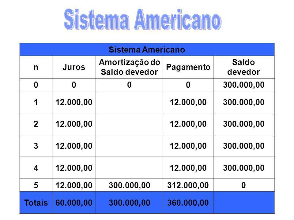 O devedor paga o Principal em um único pagamento no final e no final de cada período, realiza o pagamento dos juros do Saldo devedor do período. No fi