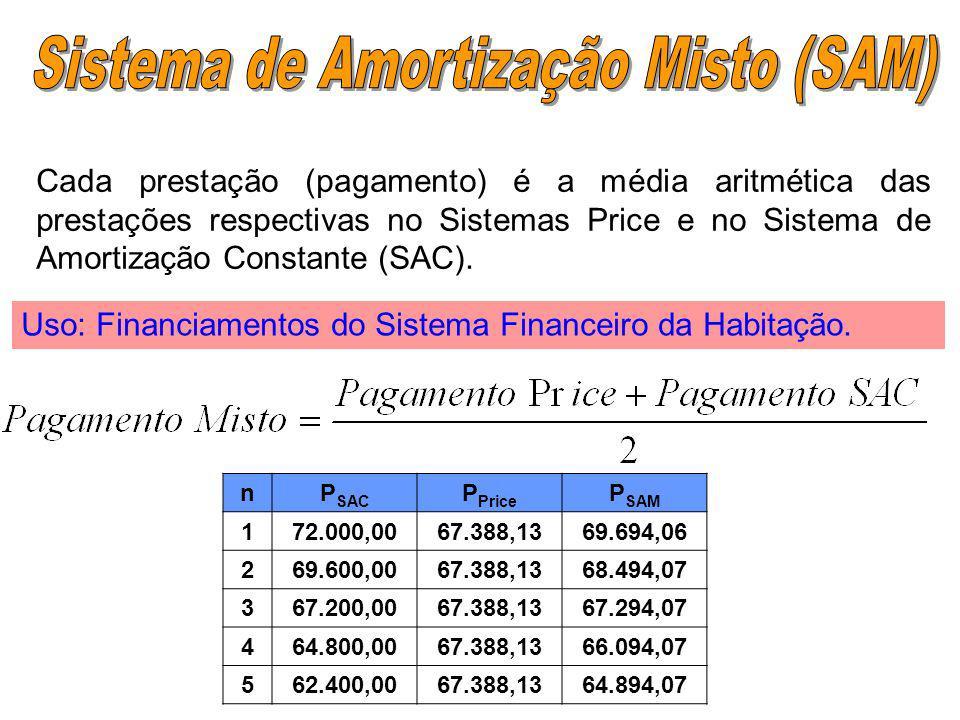 Sistema Price (ou Sistema Francês) nJuros Amortização do Saldo devedor PagamentoSaldo devedor 0000300.000,00 112.000,0055.388,1367.388,13244.611,87 29