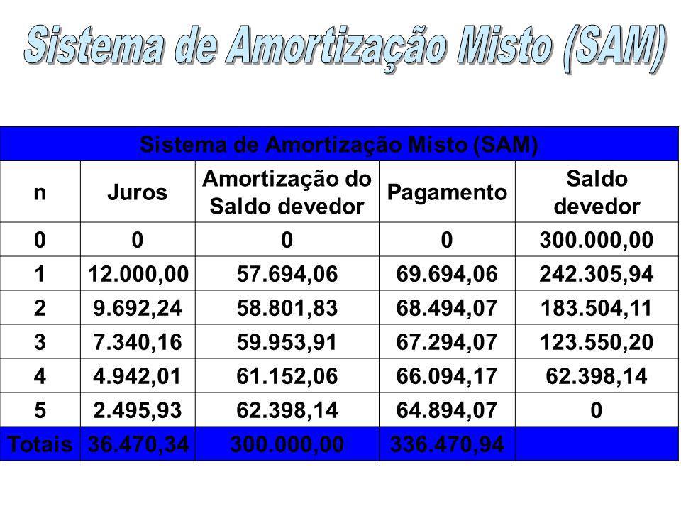 Cada prestação (pagamento) é a média aritmética das prestações respectivas no Sistemas Price e no Sistema de Amortização Constante (SAC). Uso: Financi