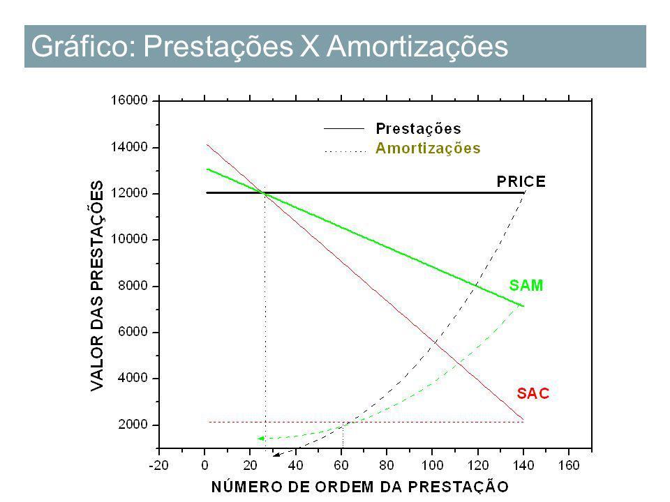 Sistema de Amortização Misto (SAM) nJuros Amortização do Saldo devedor Pagamento Saldo devedor 0000300.000,00 112.000,0057.694,0669.694,06242.305,94 2