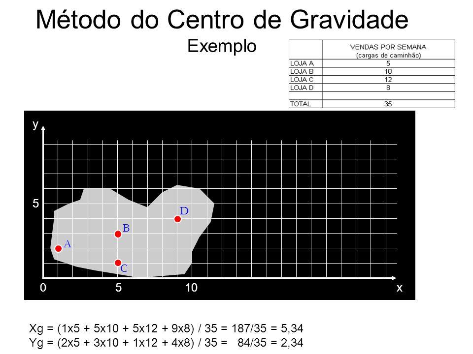 Método do Centro de Gravidade Exemplo 0510 5 x y A B C D Xg = (1x5 + 5x10 + 5x12 + 9x8) / 35 = 187/35 = 5,34 Yg = (2x5 + 3x10 + 1x12 + 4x8) / 35 = 84/