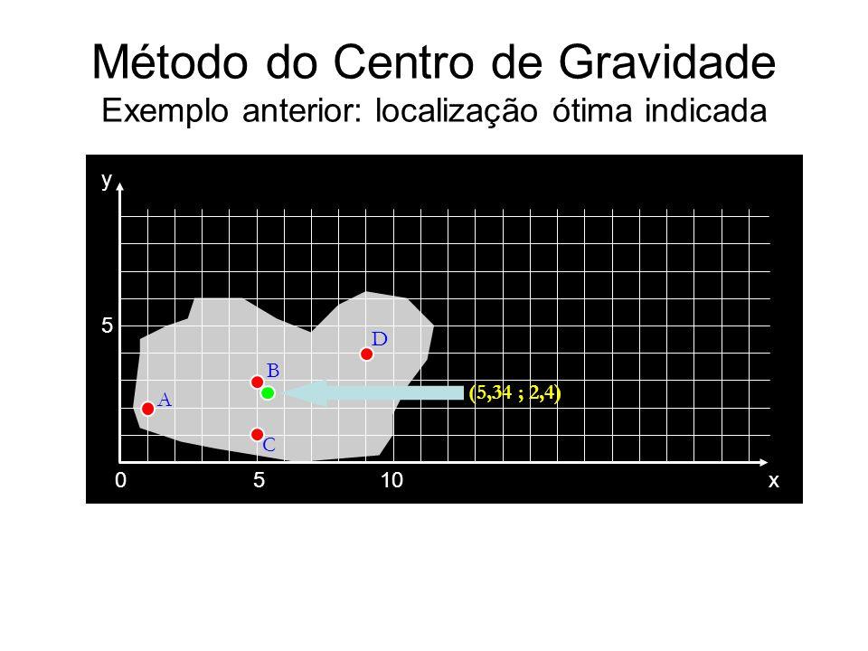 Método do Centro de Gravidade Exemplo anterior: localização ótima indicada 0510 5 x y A B C D (5,34 ; 2,4)