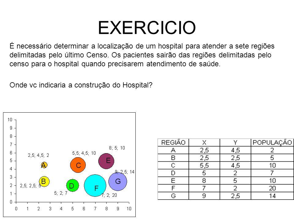 EXERCICIO É necessário determinar a localização de um hospital para atender a sete regiões delimitadas pelo último Censo. Os pacientes sairão das regi