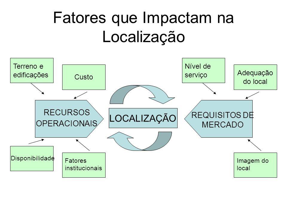 Fatores que Impactam na Localização LOCALIZAÇÃO RECURSOS OPERACIONAIS REQUISITOS DE MERCADO Terreno e edificações Custo Disponibilidade Fatores institucionais Nível de serviço Adequação do local Imagem do local