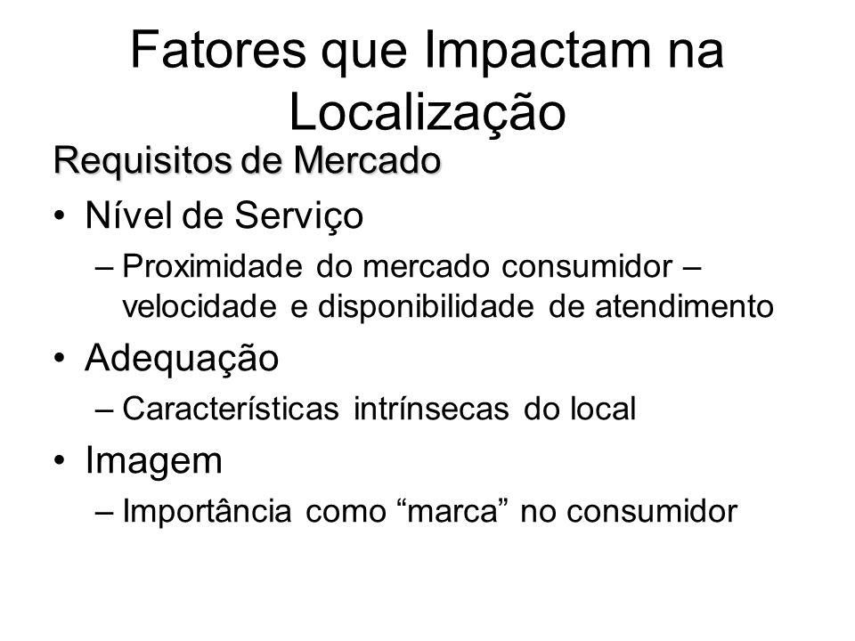 Fatores que Impactam na Localização Requisitos de Mercado Nível de Serviço –Proximidade do mercado consumidor – velocidade e disponibilidade de atendimento Adequação –Características intrínsecas do local Imagem –Importância como marca no consumidor