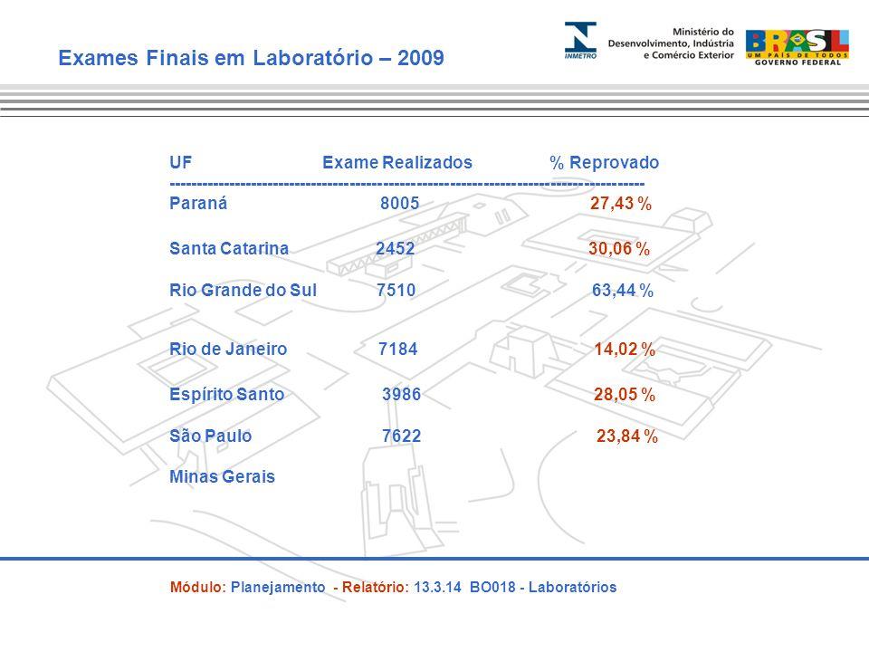 UF Exame Realizados % Reprovado -------------------------------------------------------------------------------------- Paraná 8005 27,43 % Santa Catarina 2452 30,06 % Rio Grande do Sul 7510 63,44 % Exames Finais em Laboratório – 2009 Rio de Janeiro 7184 14,02 % Espírito Santo 3986 28,05 % São Paulo 7622 23,84 % Minas Gerais Módulo: Planejamento - Relatório: 13.3.14 BO018 - Laboratórios