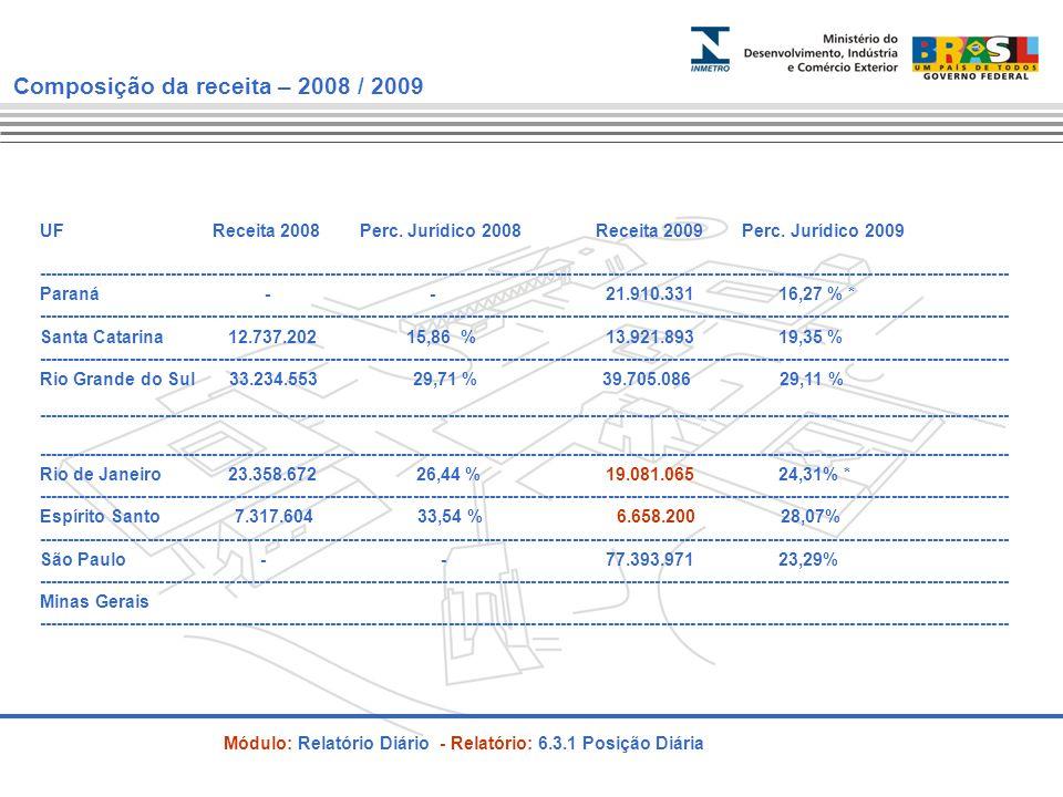 Composição da receita – 2008 / 2009 UF Receita 2008 Perc.