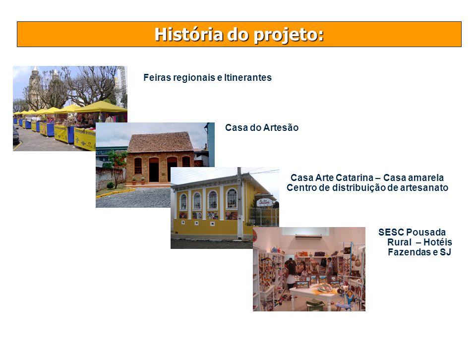 História do projeto: Feiras regionais e Itinerantes Casa do Artesão Casa Arte Catarina – Casa amarela Centro de distribuição de artesanato SESC Pousad