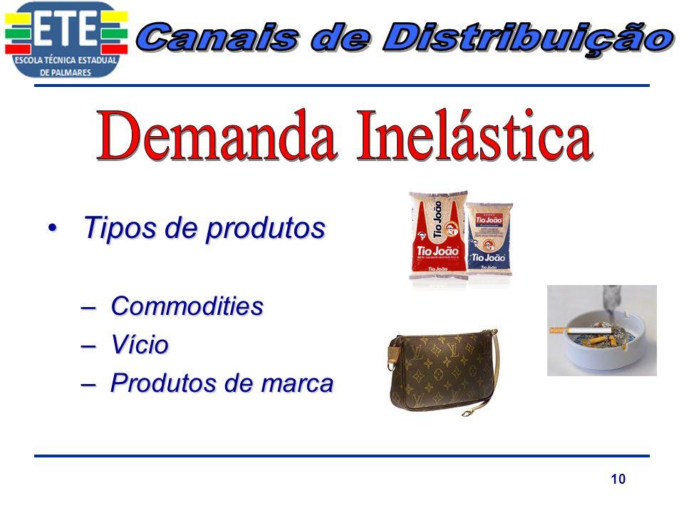 10 Tipos de produtosTipos de produtos –Commodities –Vício –Produtos de marca