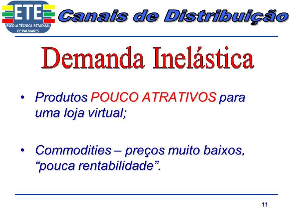 11 Produtos POUCO ATRATIVOS para uma loja virtual;Produtos POUCO ATRATIVOS para uma loja virtual; Commodities – preços muito baixos, pouca rentabilida