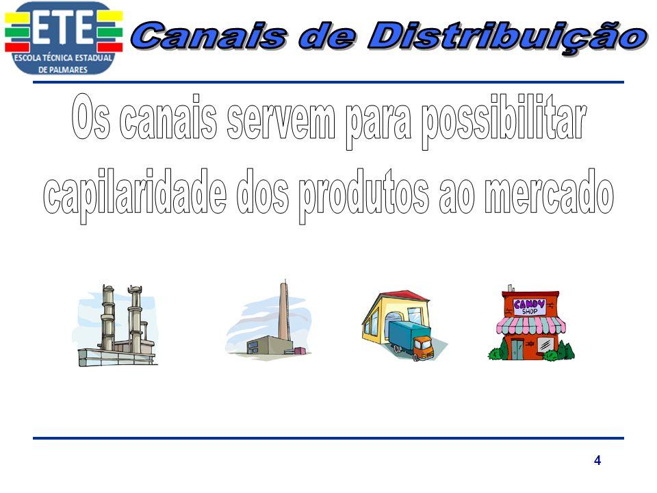 35 PDV (Ponto de Venda)PDV (Ponto de Venda) Call CenterCall Center Mala DiretaMala Direta WebWeb