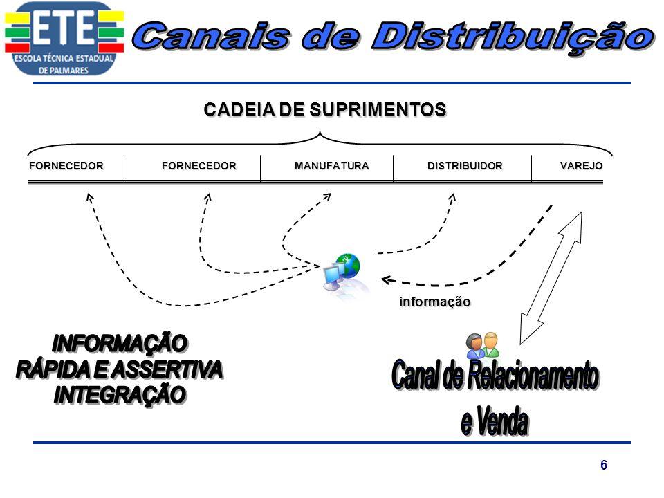 6 FORNECEDORFORNECEDORMANUFATURADISTRIBUIDORVAREJO CADEIA DE SUPRIMENTOS informação