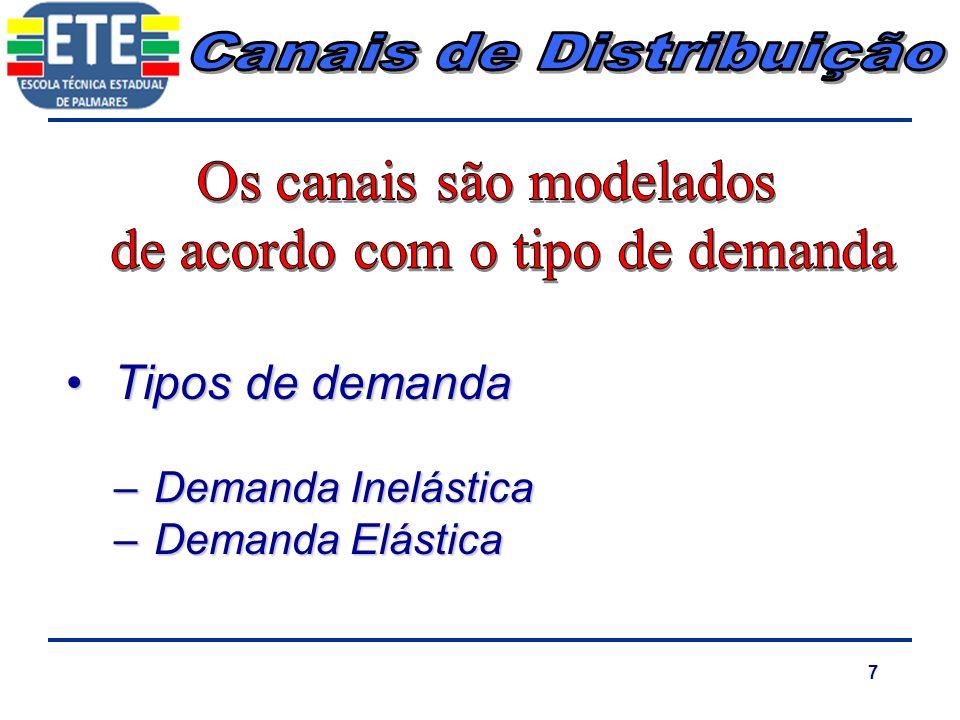 7 Tipos de demandaTipos de demanda –Demanda Inelástica –Demanda Elástica