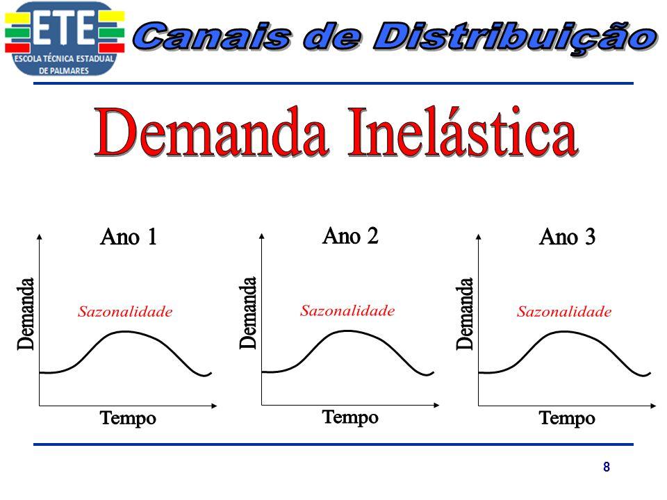 9 Demandas ContínuasDemandas Contínuas Produtos SubstitutosProdutos Substitutos Pouca sensibilidade para mudanças de preçosPouca sensibilidade para mudanças de preços
