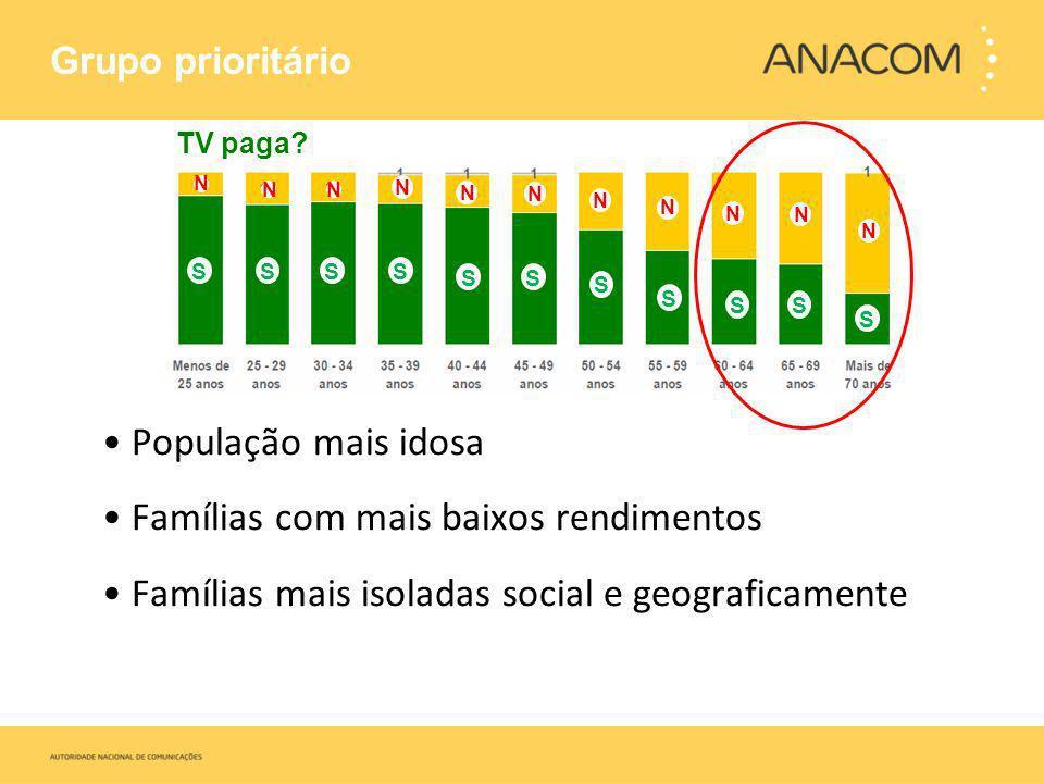 Grupo prioritário População mais idosa Famílias com mais baixos rendimentos Famílias mais isoladas social e geograficamente SSSS SS S S SS S N NN N N