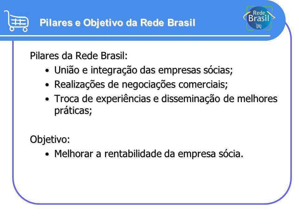 Pilares da Rede Brasil: União e integração das empresas sócias; União e integração das empresas sócias; Realizações de negociações comerciais; Realiza