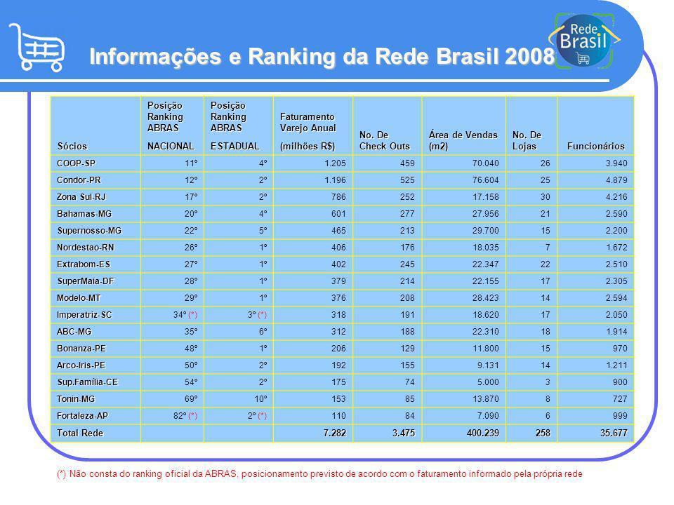 Informações e Ranking da Rede Brasil 2008 Sócios Posição Ranking ABRAS Faturamento Varejo Anual No. De Check Outs Área de Vendas (m2) No. De Lojas Fun