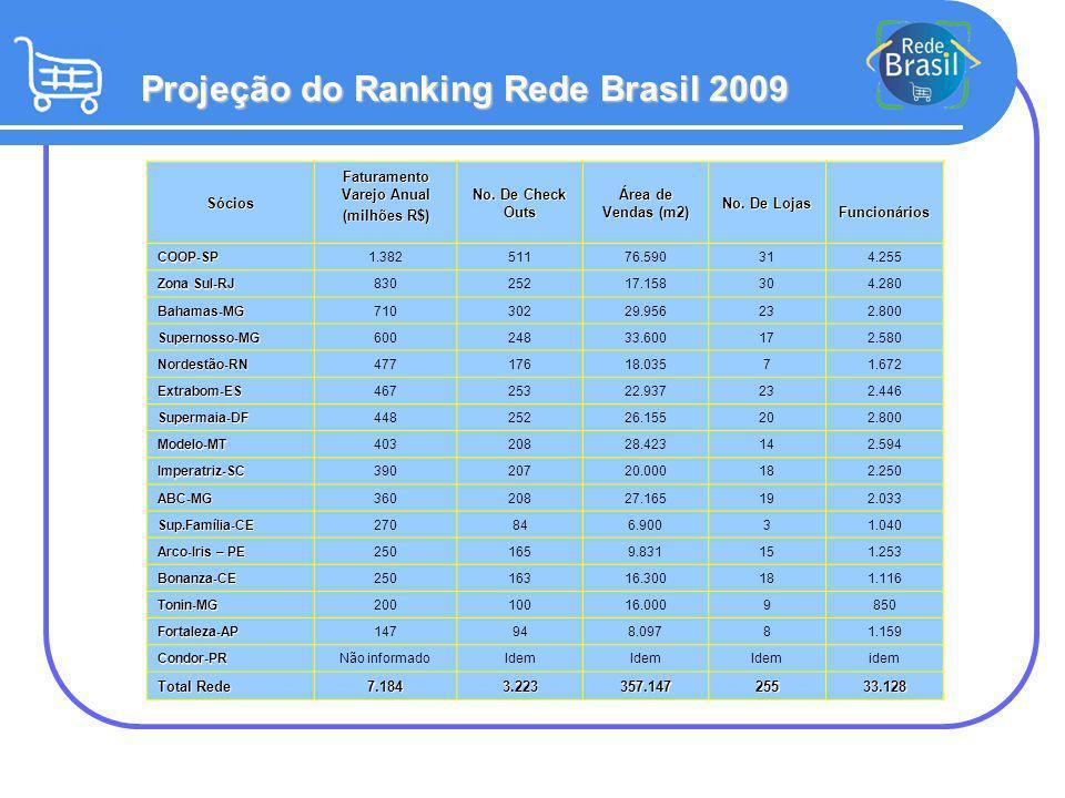 Informações detalhadas Rede Brasil 2008