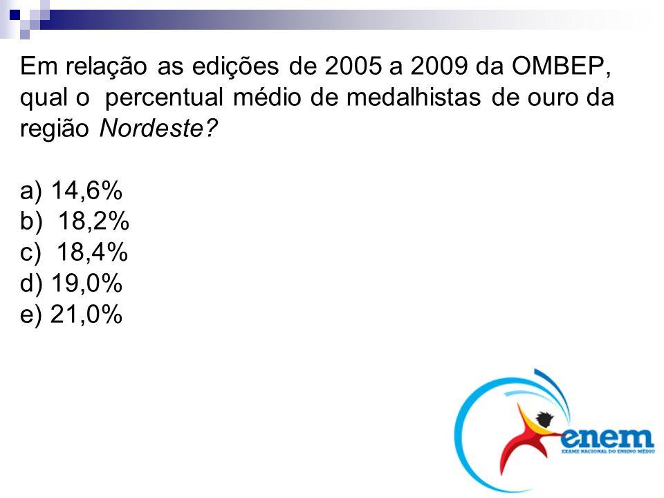 Em relação as edições de 2005 a 2009 da OMBEP, qual o percentual médio de medalhistas de ouro da região Nordeste? a) 14,6% b) 18,2% c) 18,4% d) 19,0%