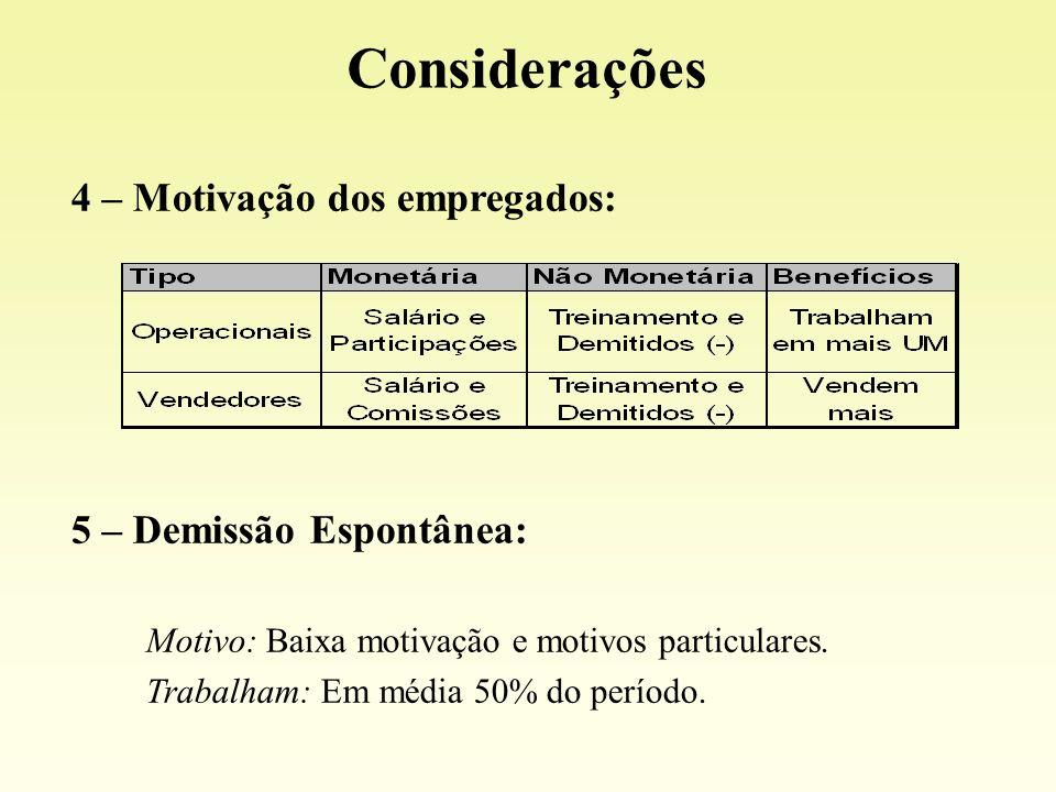 4 – Motivação dos empregados: 5 – Demissão Espontânea: Motivo: Baixa motivação e motivos particulares. Trabalham: Em média 50% do período. Consideraçõ