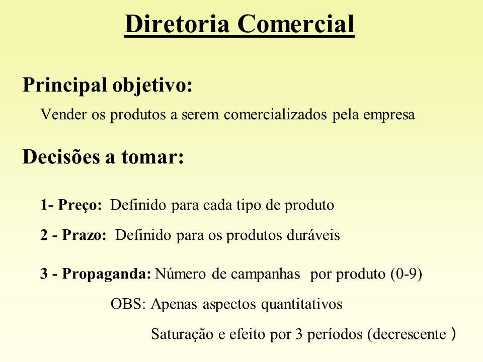 Principal objetivo: Vender os produtos a serem comercializados pela empresa Decisões a tomar: 1- Preço: Definido para cada tipo de produto 2 - Prazo: