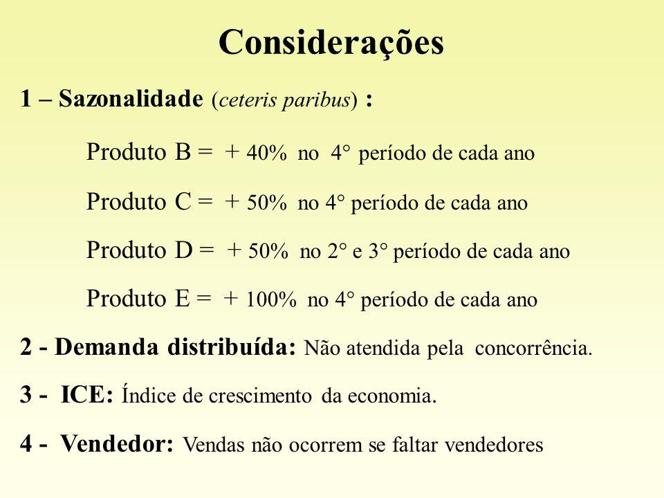 1 – Sazonalidade (ceteris paribus) : Produto B = + 40% no 4° período de cada ano Produto C = + 50% no 4° período de cada ano Produto D = + 50% no 2° e