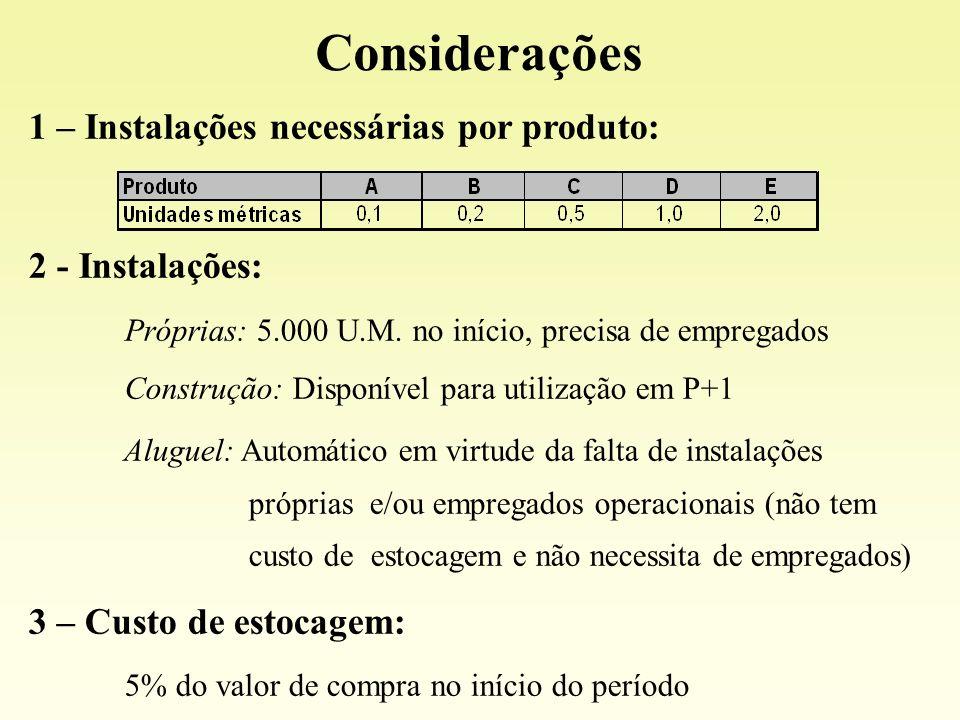 1 – Instalações necessárias por produto: 2 - Instalações: Próprias: 5.000 U.M. no início, precisa de empregados Construção: Disponível para utilização