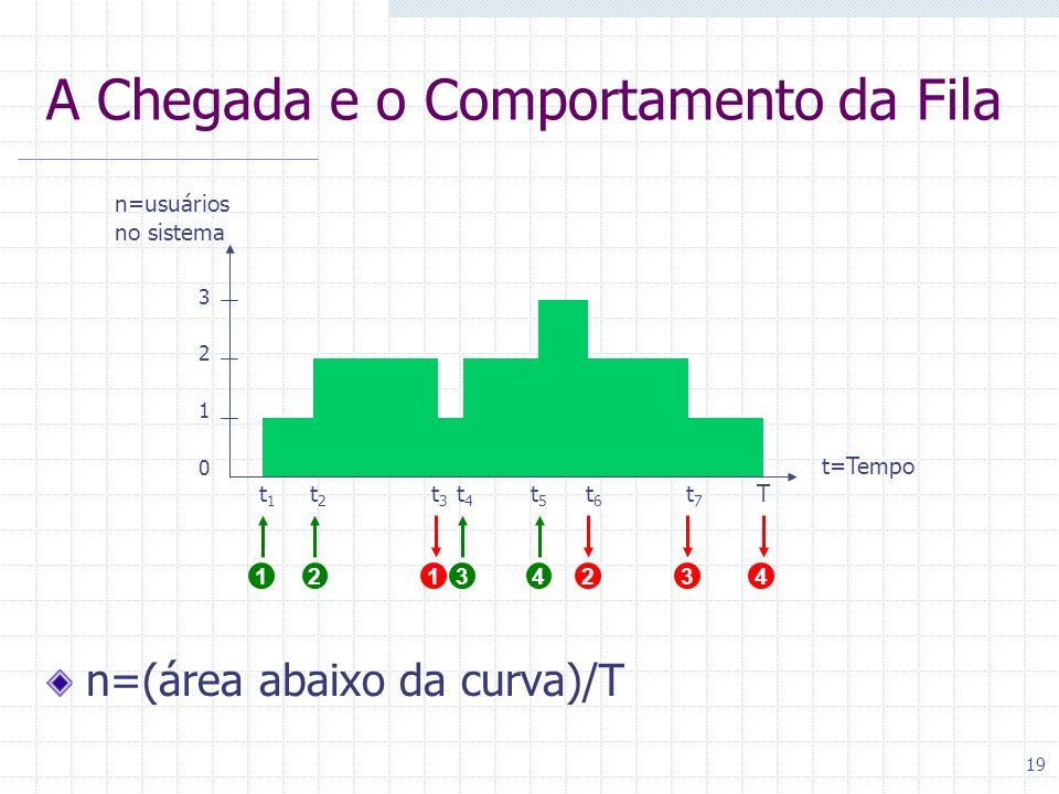 19 A Chegada e o Comportamento da Fila n=(área abaixo da curva)/T t=Tempo n=usuários no sistema 1 2 3 0 t1t1 1 t2t2 2 t4t4 3 t3t3 1 t5t5 4 t6t6 2 t7t7