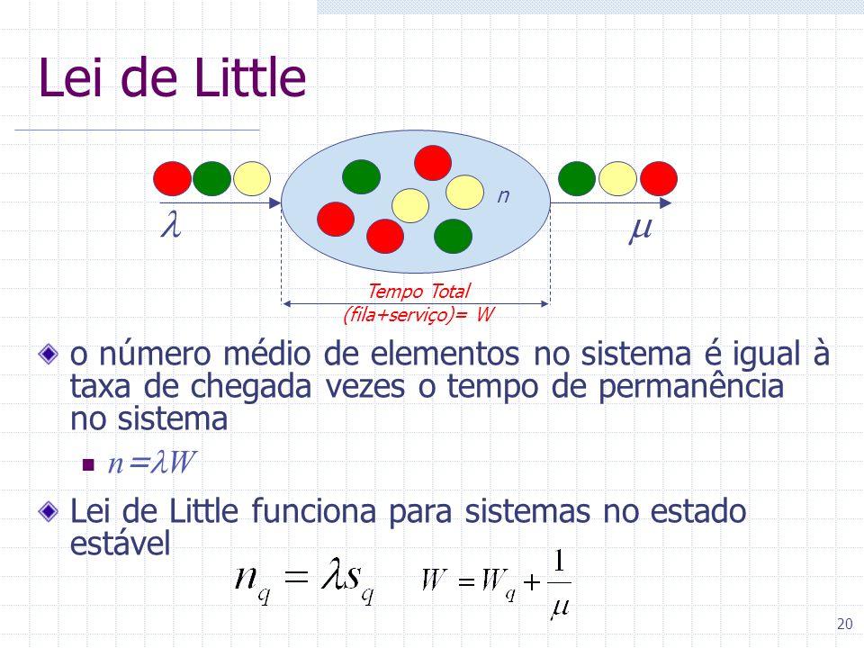20 Lei de Little o número médio de elementos no sistema é igual à taxa de chegada vezes o tempo de permanência no sistema n = W Lei de Little funciona