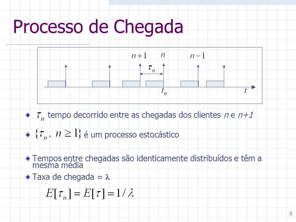 9 Processo de Chegada tempo decorrido entre as chegadas dos clientes n e n+1 é um processo estocástico Tempos entre chegadas são identicamente distrib