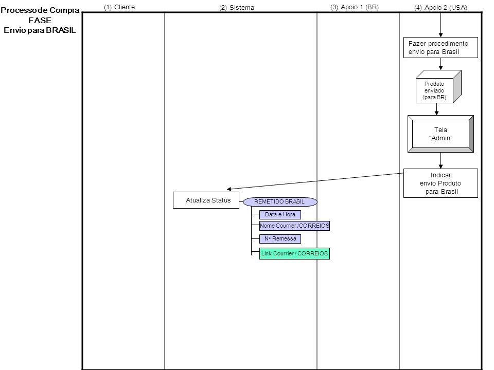 Processo de Compra FASE Envio para BRASIL Tela Admin Data e Hora REMETIDO BRASIL Atualiza Status Produto enviado (para BR) N o Remessa Fazer procedime
