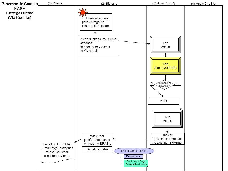 Processo de Compra FASE Entrega Cliente (Via Courrier) Time-out (x dias) para entrega no Brasil (End.Cliente) Tela Admin Tela Site COURRIER Alerta Ent