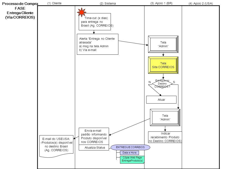 Time-out (x dias) para entrega no Brasil (Ag. CORREIOS) Tela Admin Tela Site CORREIOS Alerta Entrega no Cliente atrasada a) msg na tela Admin b) Via e