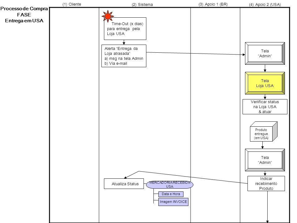 Processo de Compra FASE Entrega em USA Tela Loja USA Tela Admin Time-Out (x dias) para entrega pela Loja USA Produto entregue (em USA) Tela Admin Data