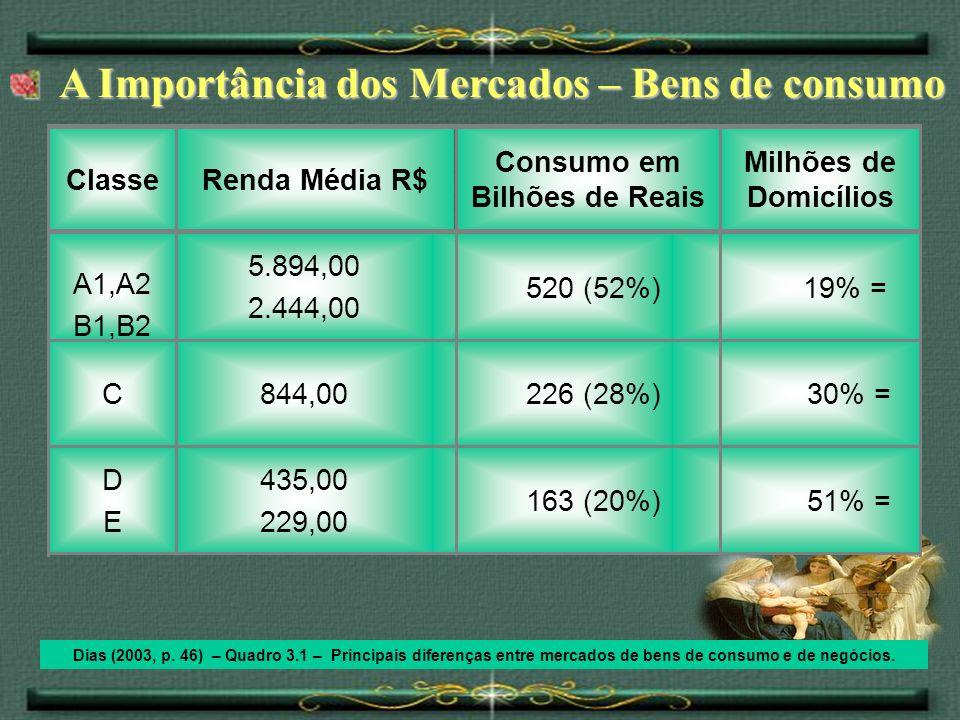 A Importância dos Mercados – Bens de consumo A Importância dos Mercados – Bens de consumo Dias (2003, p. 46) – Quadro 3.1 – Principais diferenças entr