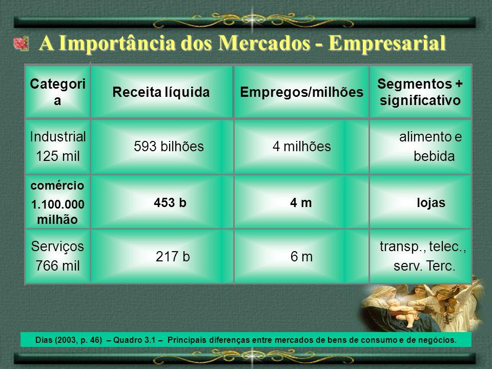 A Importância dos Mercados - Empresarial A Importância dos Mercados - Empresarial Dias (2003, p. 46) – Quadro 3.1 – Principais diferenças entre mercad