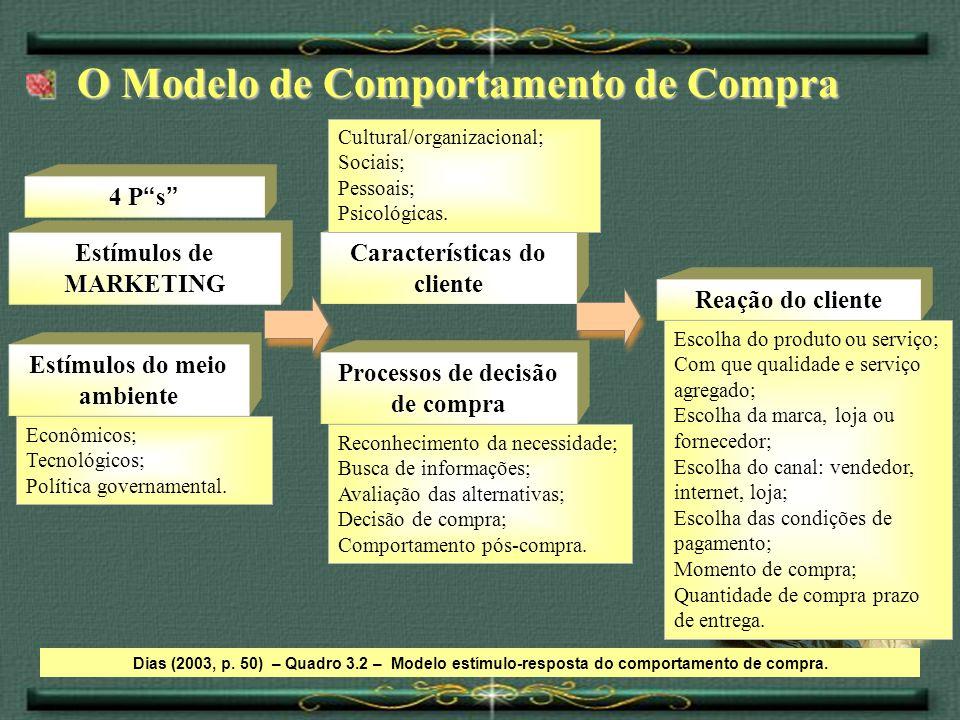 Econômicos; Tecnológicos; Política governamental. O Modelo de Comportamento de Compra O Modelo de Comportamento de Compra Dias (2003, p. 50) – Quadro