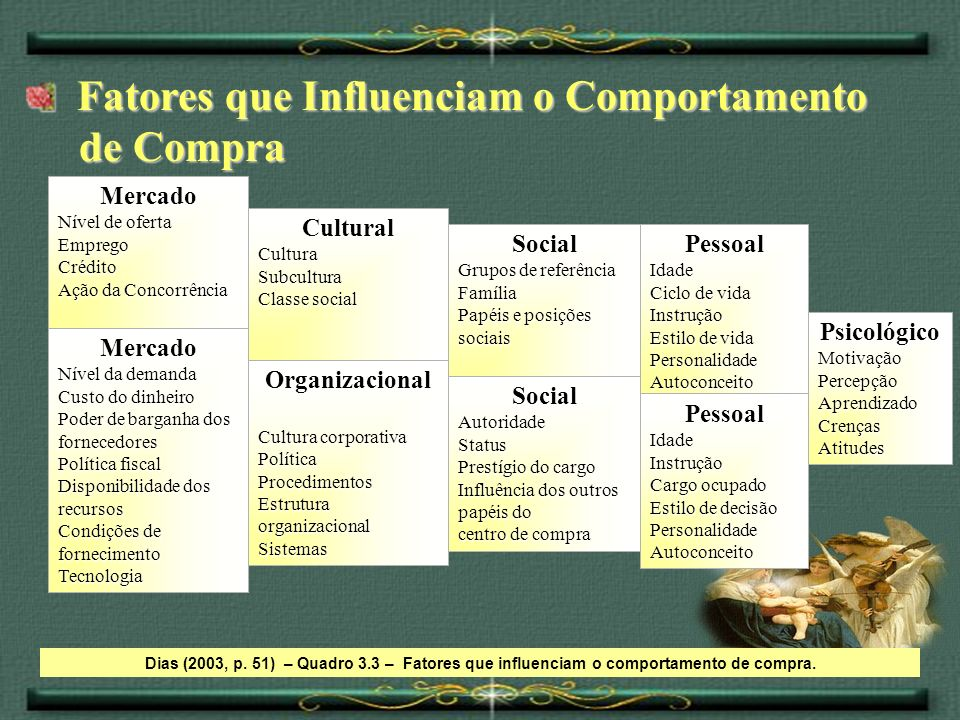 Fatores que Influenciam o Comportamento Fatores que Influenciam o Comportamento de Compra de Compra Dias (2003, p. 51) – Quadro 3.3 – Fatores que infl