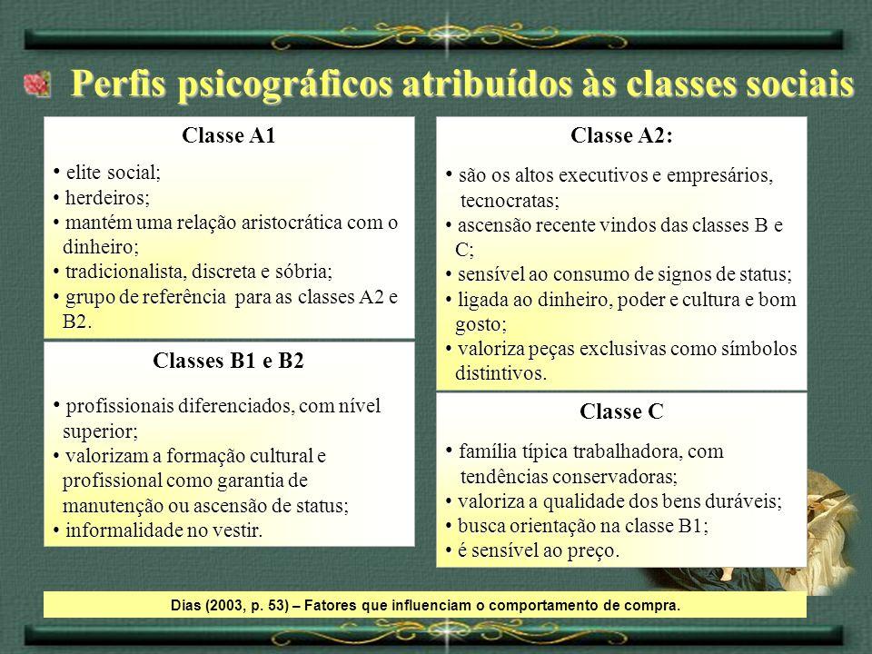 Perfis psicográficos atribuídos às classes sociais Perfis psicográficos atribuídos às classes sociais Dias (2003, p. 53) – Fatores que influenciam o c