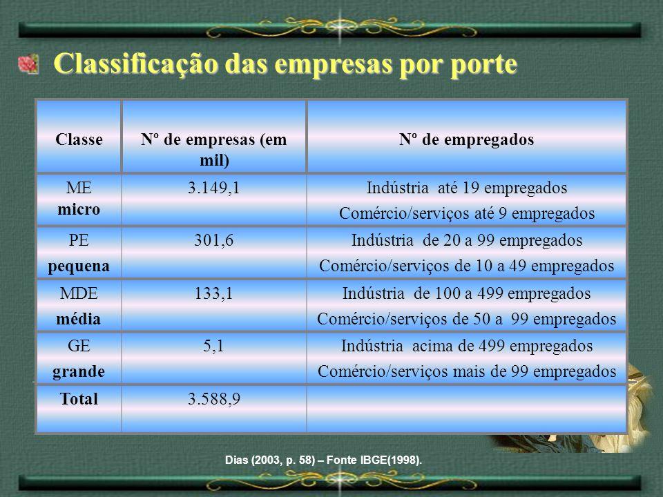 Classificação das empresas por porte Classificação das empresas por porte Dias (2003, p. 58) – Fonte IBGE(1998). ClasseNº de empresas (em mil) Nº de e