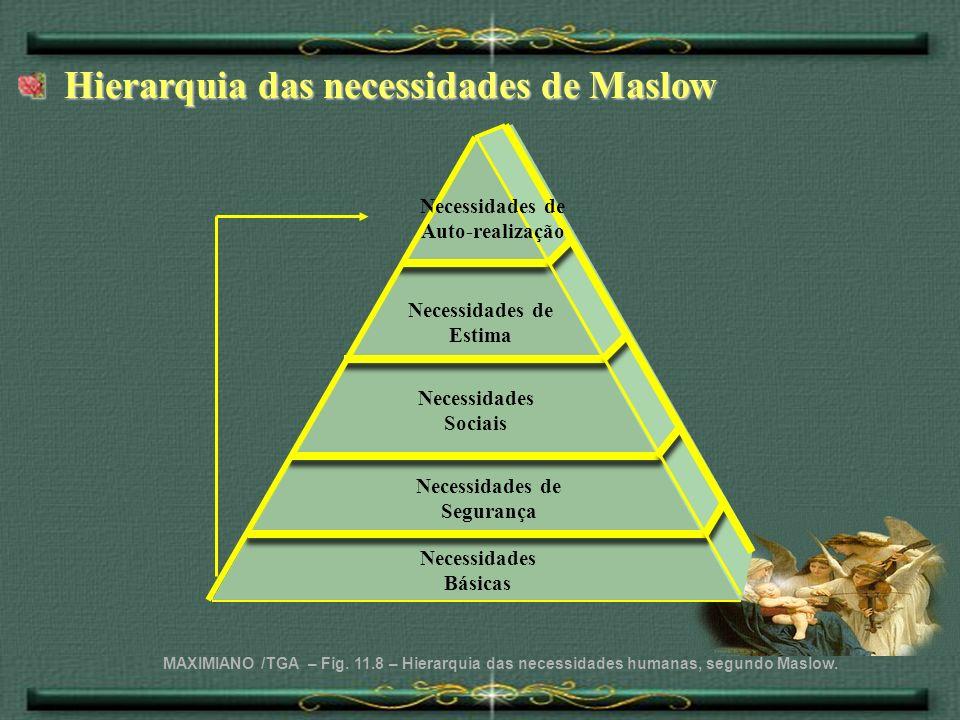 Hierarquia das necessidades de Maslow Hierarquia das necessidades de Maslow MAXIMIANO /TGA – Fig. 11.8 – Hierarquia das necessidades humanas, segundo
